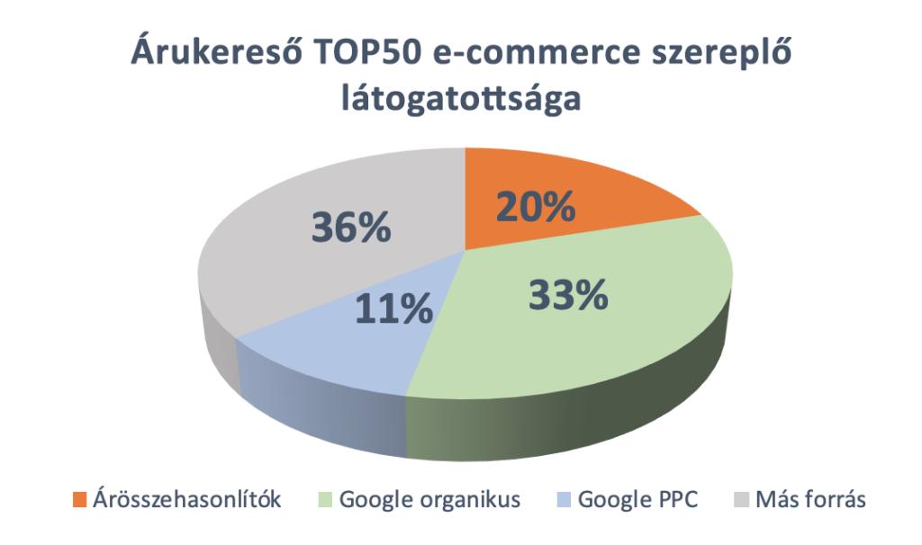 Árukereső top50 e-commerce szereplő látogatottsága