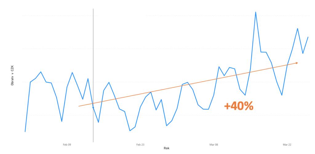 Forgalomnövekedés trend