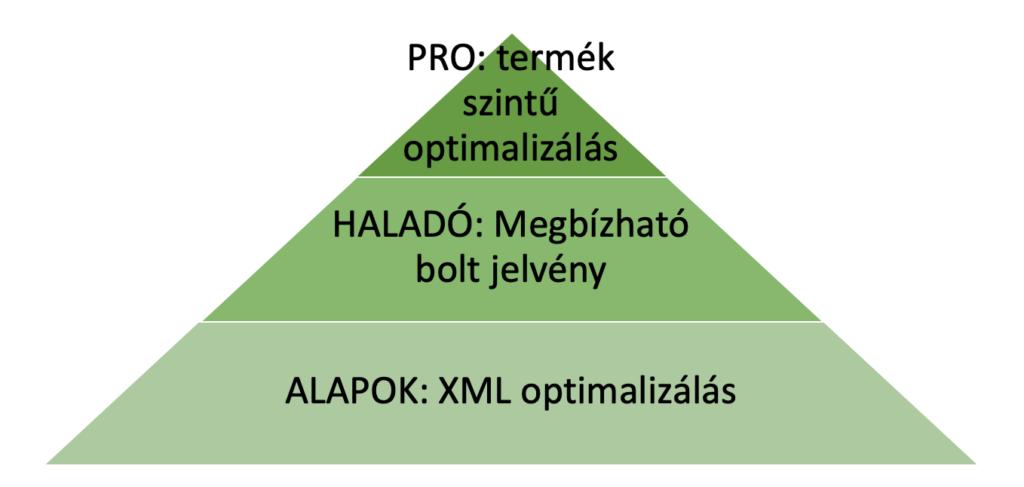 Optimalizálás piramis