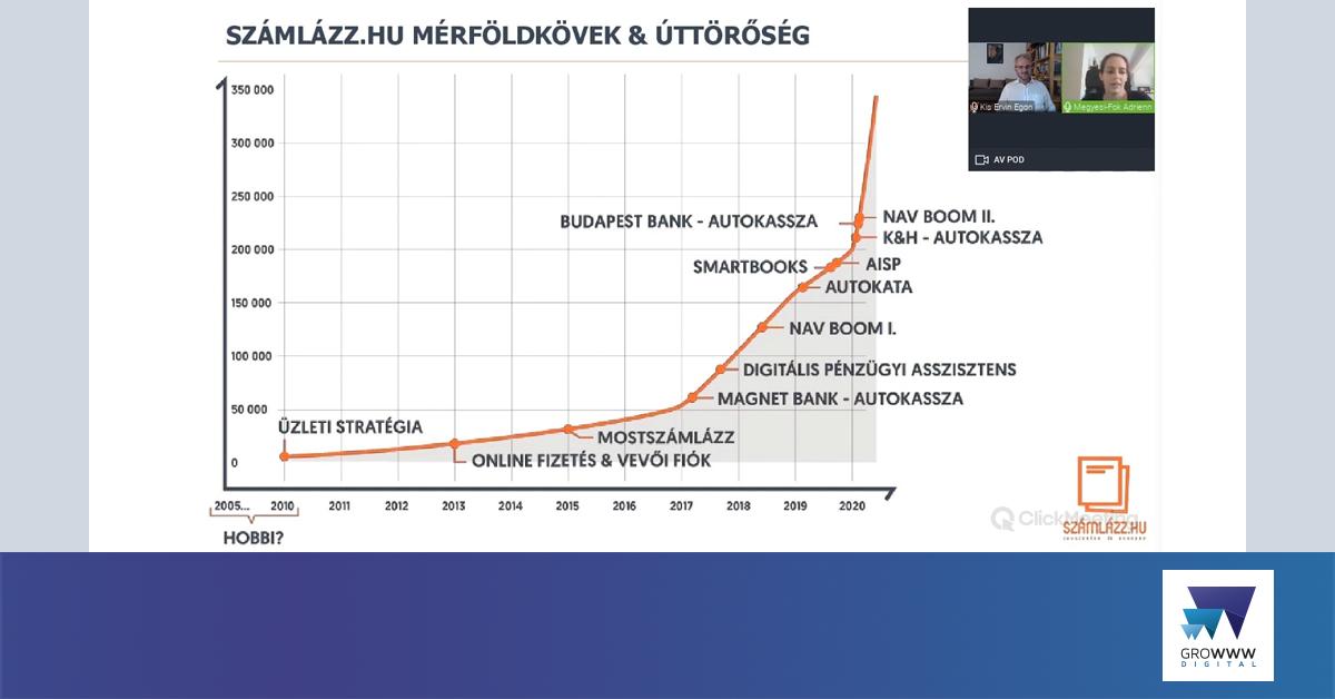 Számlázz.hu webinárium